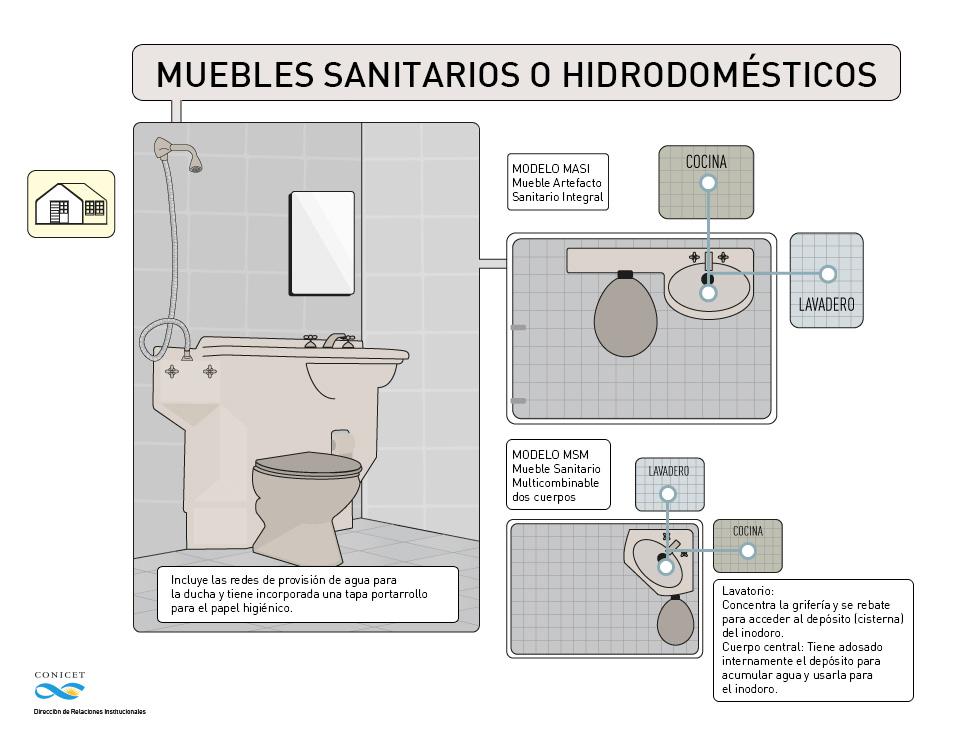 Ahorrar agua sin notarlo ba os que reciclan taringa for Muebles sanitarios