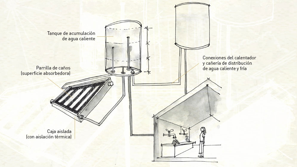 Calefones solares de manual