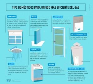 Infografía Gas