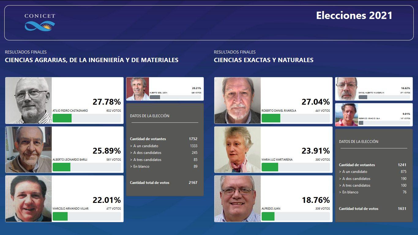 Resultados-Elecciones-de-Directorio-CONICET-2021