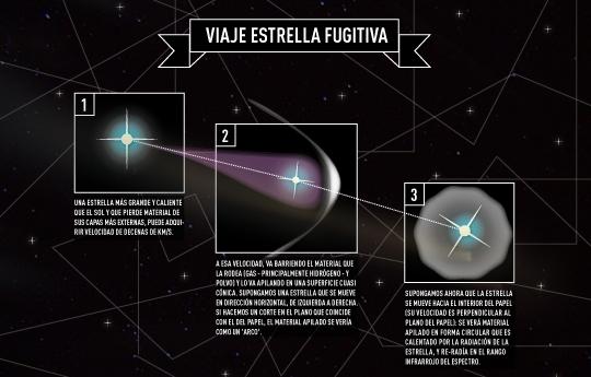 Astrónomos del CONICET estudian estrellas fugitivas