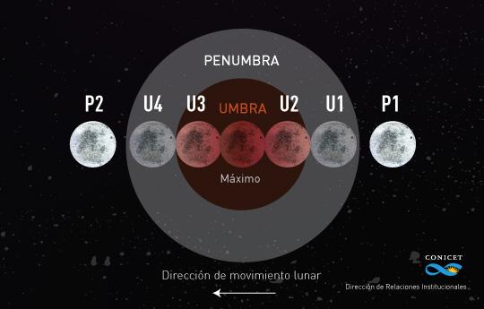 El recorrido que hará la luna el 27 de septiembre.